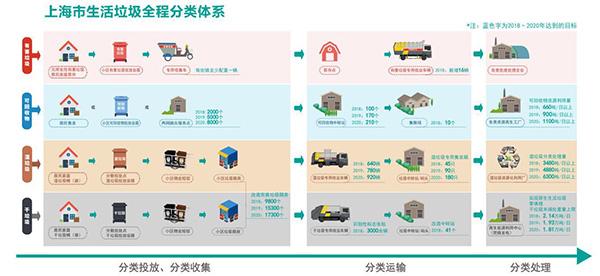 上海加快生活垃圾分类立法 拟本月下旬提交人大审议